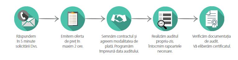 procesul de certificare